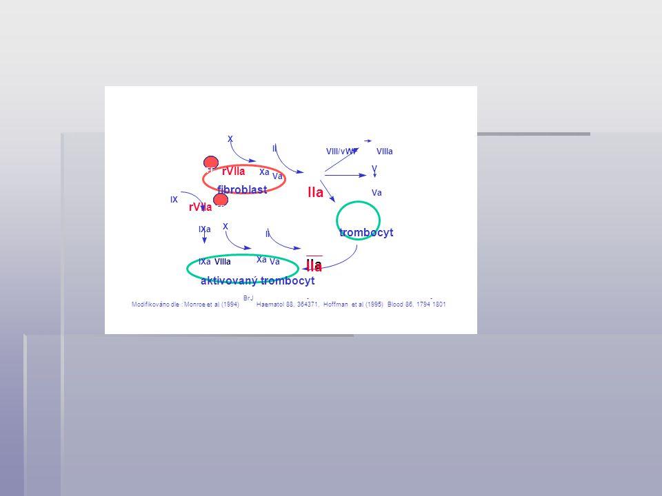 UHe/AC 1998 - 10 - 12 TF X Xa Va II IIa fibroblast VIII/vWFVIIIa V Va trombocyt aktivovaný trombocyt rVIIa IX IXa VIIIaVaIXa X Xa II IIa TF Modifikováno dle :Monroeetal.