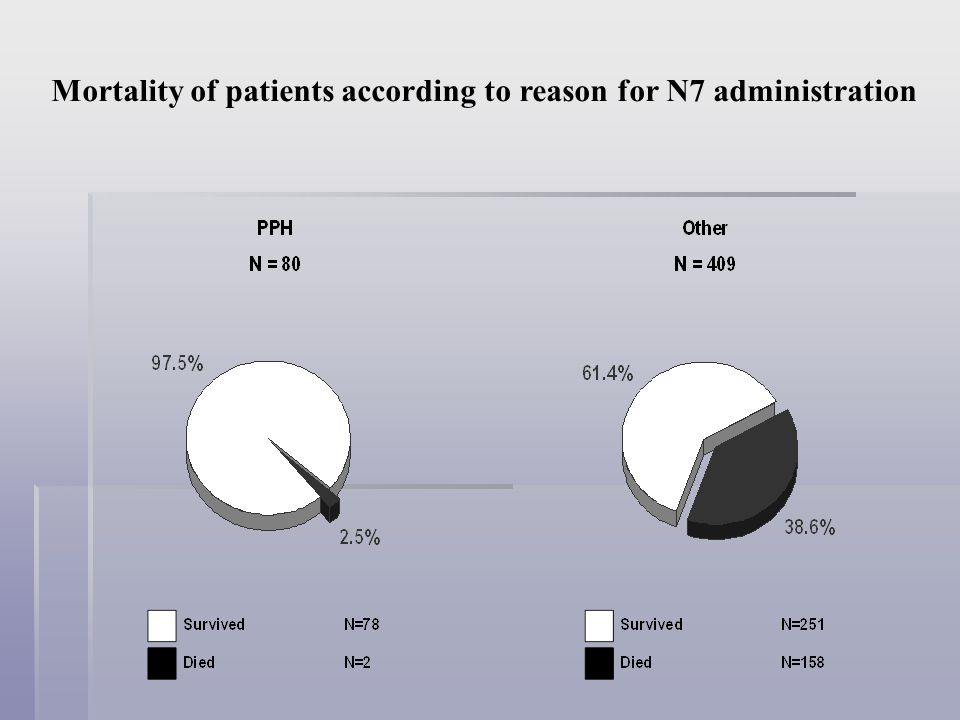 Mortality of patients according to reason for N7 administration