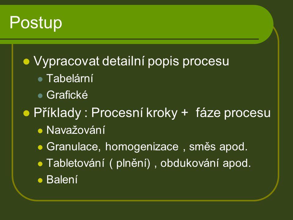 Postup Vypracovat detailní popis procesu Tabelární Grafické Příklady : Procesní kroky + fáze procesu Navažování Granulace, homogenizace, směs apod. Ta