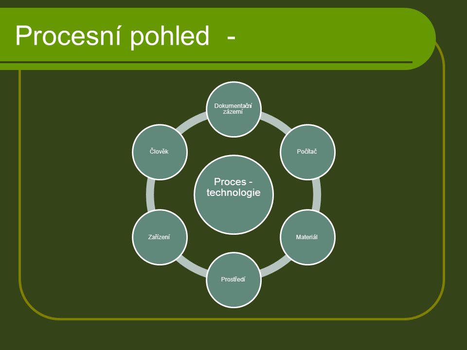 Procesní pohled - Proces - technologie Dokumentační zázemí PočítačMateriálProstředíZařízeníČlověk