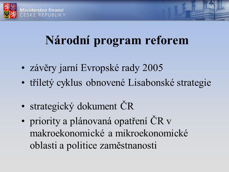 Národní program reforem závěry jarní Evropské rady 2005 tříletý cyklus obnovené Lisabonské strategie strategický dokument ČR priority a plánovaná opatření ČR v makroekonomické a mikroekonomické oblasti a politice zaměstnanosti