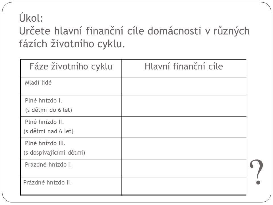 Úkol: Určete hlavní finanční cíle domácnosti v různých fázích životního cyklu. Fáze životního cykluHlavní finanční cíle Mladí lidé Plné hnízdo I. (s d