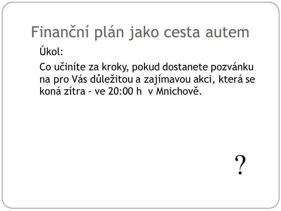 Finanční plán jako cesta autem Úkol: Co učiníte za kroky, pokud dostanete pozvánku na pro Vás důležitou a zajímavou akci, která se koná zítra - ve 20: