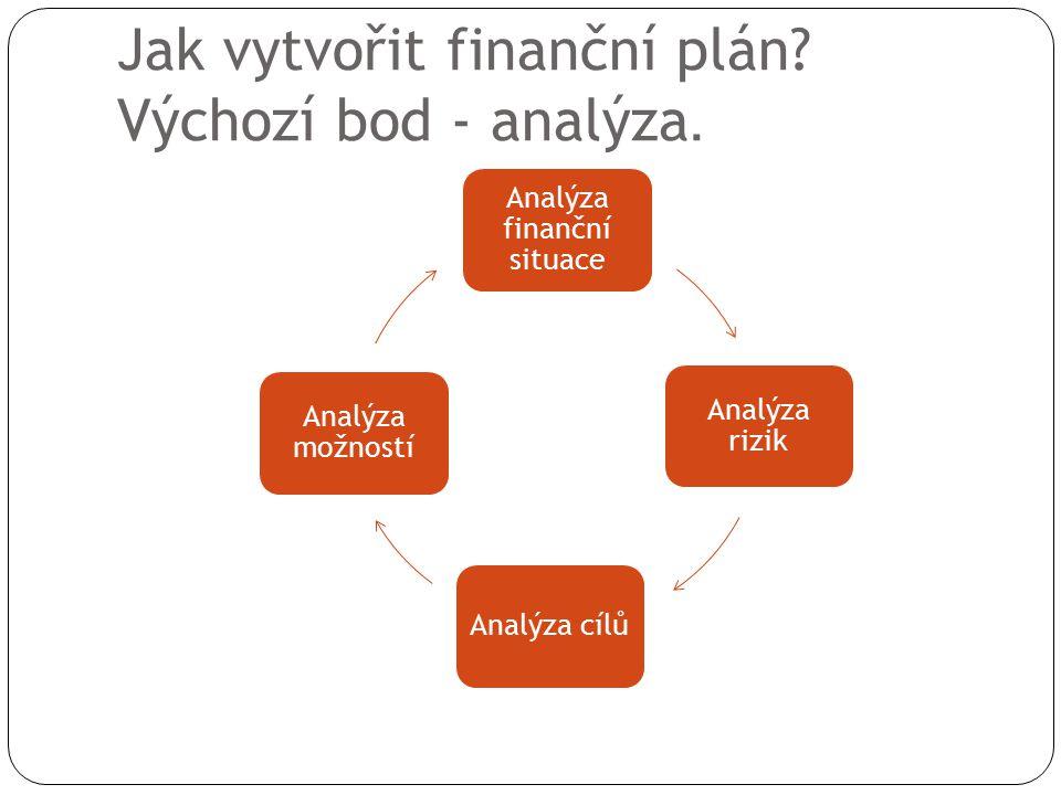 Jak vytvořit finanční plán? Výchozí bod - analýza. Analýza finanční situace Analýza rizik Analýza cílů Analýza možností