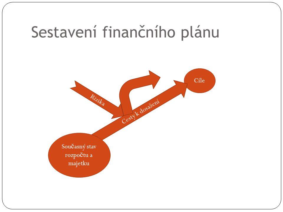 Sestavení finančního plánu Cíle Cesty k dosažení Sou č asný stav rozpo č tu a majetku Rizika