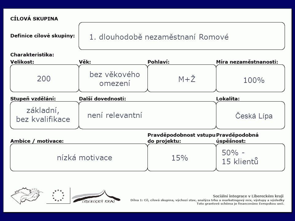 16 1. dlouhodobě nezaměstnaní Romové 200 bez věkového omezení M+Ž 100% základní, bez kvalifikace není relevantní Česká Lípa nízká motivace 15% 50% - 1
