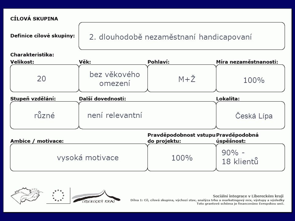 17 2. dlouhodobě nezaměstnaní handicapovaní 20 bez věkového omezení M+Ž 100% různé není relevantní Česká Lípa vysoká motivace 100% 90% - 18 klientů