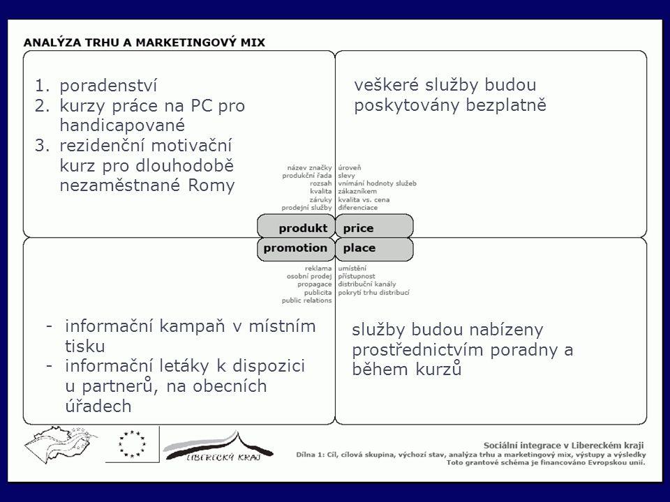 21 1.poradenství 2.kurzy práce na PC pro handicapované 3.rezidenční motivační kurz pro dlouhodobě nezaměstnané Romy veškeré služby budou poskytovány b