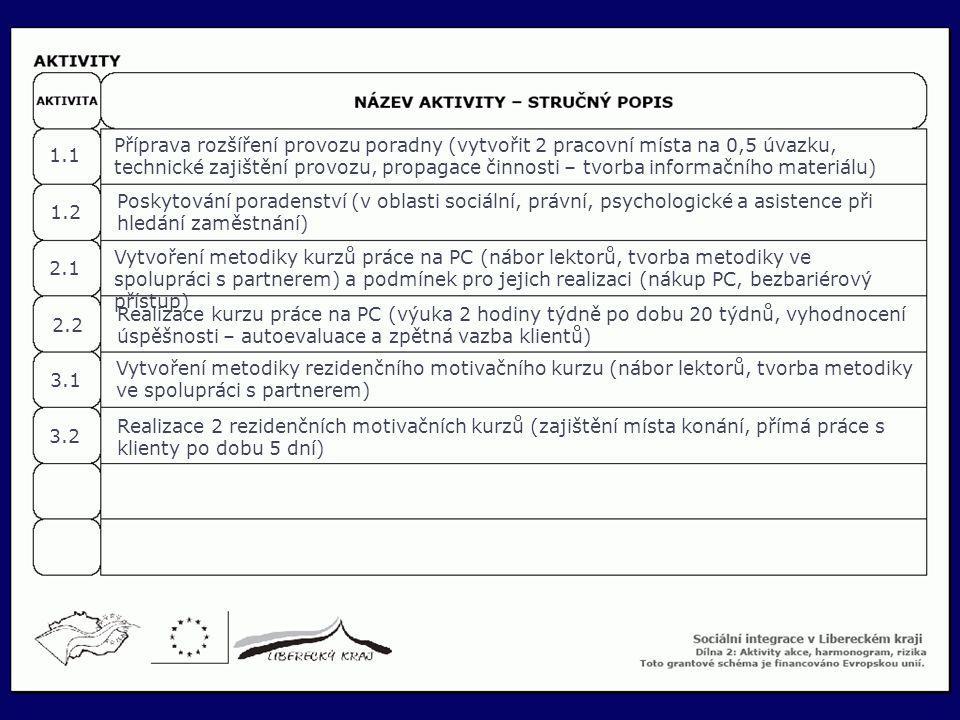 28 Příprava rozšíření provozu poradny (vytvořit 2 pracovní místa na 0,5 úvazku, technické zajištění provozu, propagace činnosti – tvorba informačního
