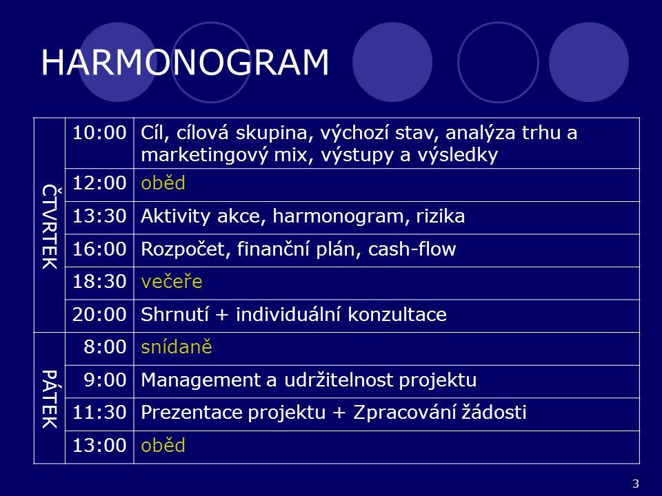 3 HARMONOGRAM ČTVRTEK 10:00Cíl, cílová skupina, výchozí stav, analýza trhu a marketingový mix, výstupy a výsledky 12:00oběd 13:30Aktivity akce, harmonogram, rizika 16:00Rozpočet, finanční plán, cash-flow 18:30večeře 20:00Shrnutí + individuální konzultace PÁTEK 8:00snídaně 9:00Management a udržitelnost projektu 11:30Prezentace projektu + Zpracování žádosti 13:00oběd