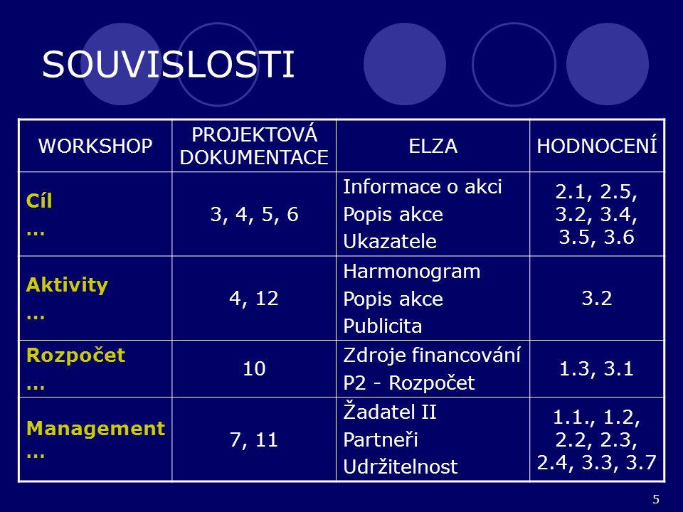 5 SOUVISLOSTI WORKSHOP PROJEKTOVÁ DOKUMENTACE ELZAHODNOCENÍ Cíl … 3, 4, 5, 6 Informace o akci Popis akce Ukazatele 2.1, 2.5, 3.2, 3.4, 3.5, 3.6 Aktivity … 4, 12 Harmonogram Popis akce Publicita 3.2 Rozpočet … 10 Zdroje financování P2 - Rozpočet 1.3, 3.1 Management … 7, 11 Žadatel II Partneři Udržitelnost 1.1., 1.2, 2.2, 2.3, 2.4, 3.3, 3.7