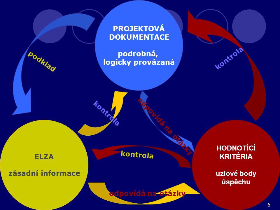 6 PROJEKTOVÁ DOKUMENTACE podrobná, logicky provázaná ELZA zásadní informace HODNOTÍCÍ KRITÉRIA uzlové body úspěchu p o d k l a d odpovídá na otázky k o n t r o l a o d p o v í d á n a o t á z k y k o n t r o l a k o n t r o l a