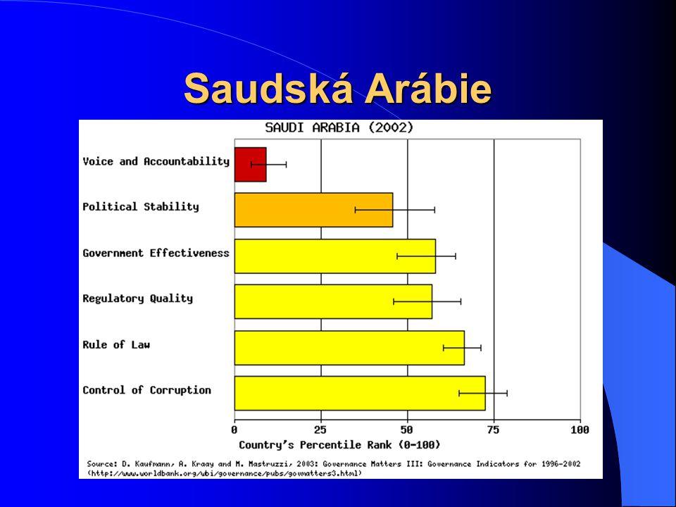 Eritrea a průměr subsaharské Afriky