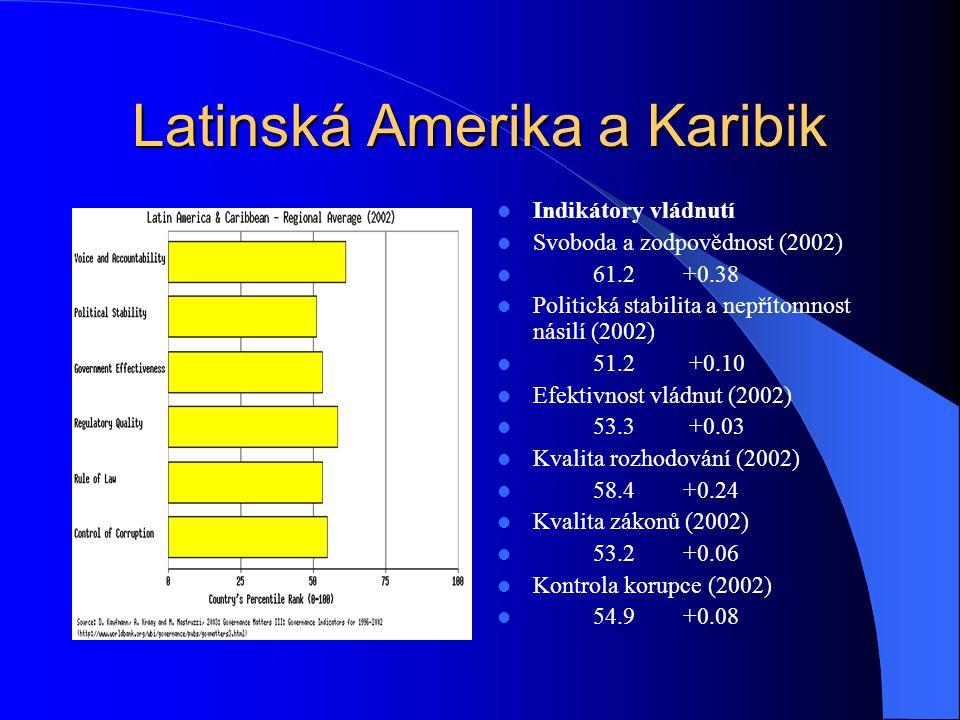 Země bývalého SSSR Indikátory vládnutí Svoboda a zodpovědnost (2002) 22.7-0.92 Politická stabilita a nepřítomnost násilí (2002) 31.1-0.56 Efektivnost vládnutí (2002) 21.7-0.86 Kvalita rozhodování (2002) 25.4-0.85 Kvalita zákonů (2002) 20.4-0.91 Kontrola korupce (2002) 16.8-0.96