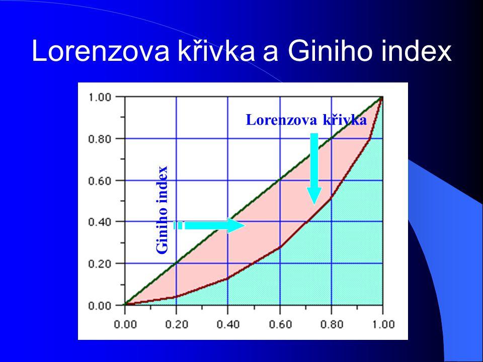 Lorenzova křivka a Giniho index Lorenzova křivka vyjadřuje míru nerovnosti v rozdělení příjmů v zemi. Míra nerovnosti příjmů se dá vyjádřit i Giniho i