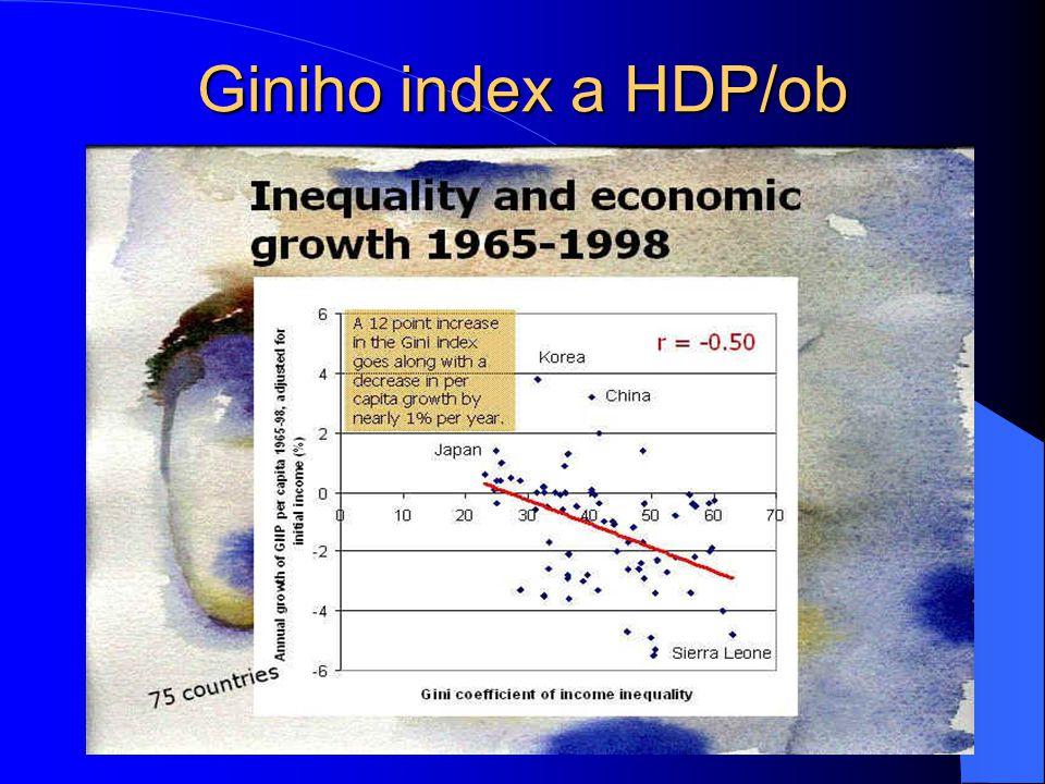 Lorenzova křivka a Giniho index Lorenzova křivka Giniho index