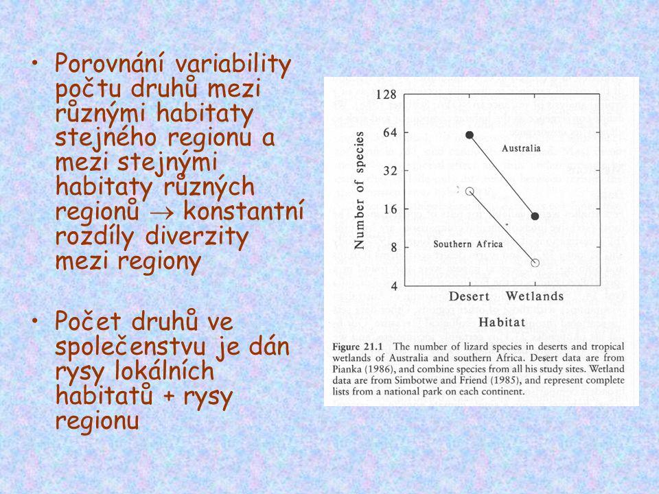 Porovnání variability počtu druhů mezi různými habitaty stejného regionu a mezi stejnými habitaty různých regionů  konstantní rozdíly diverzity mezi