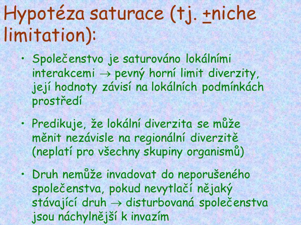 Hypotéza saturace (tj. +niche limitation): Společenstvo je saturováno lokálními interakcemi  pevný horní limit diverzity, její hodnoty závisí na loká