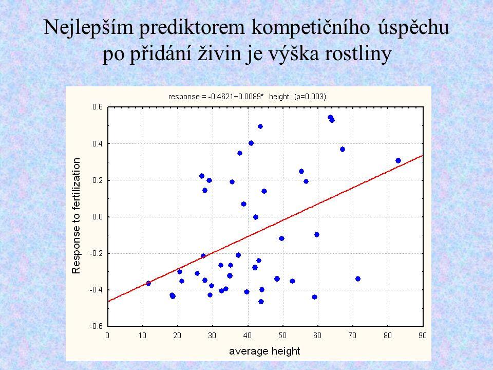 Nejlepším prediktorem kompetičního úspěchu po přidání živin je výška rostliny