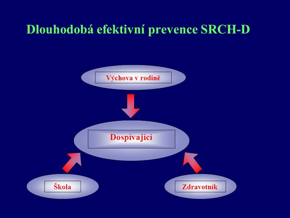 Dlouhodobá efektivní prevence SRCH-D Výchova v rodině ZdravotníkŠkola Dospívající