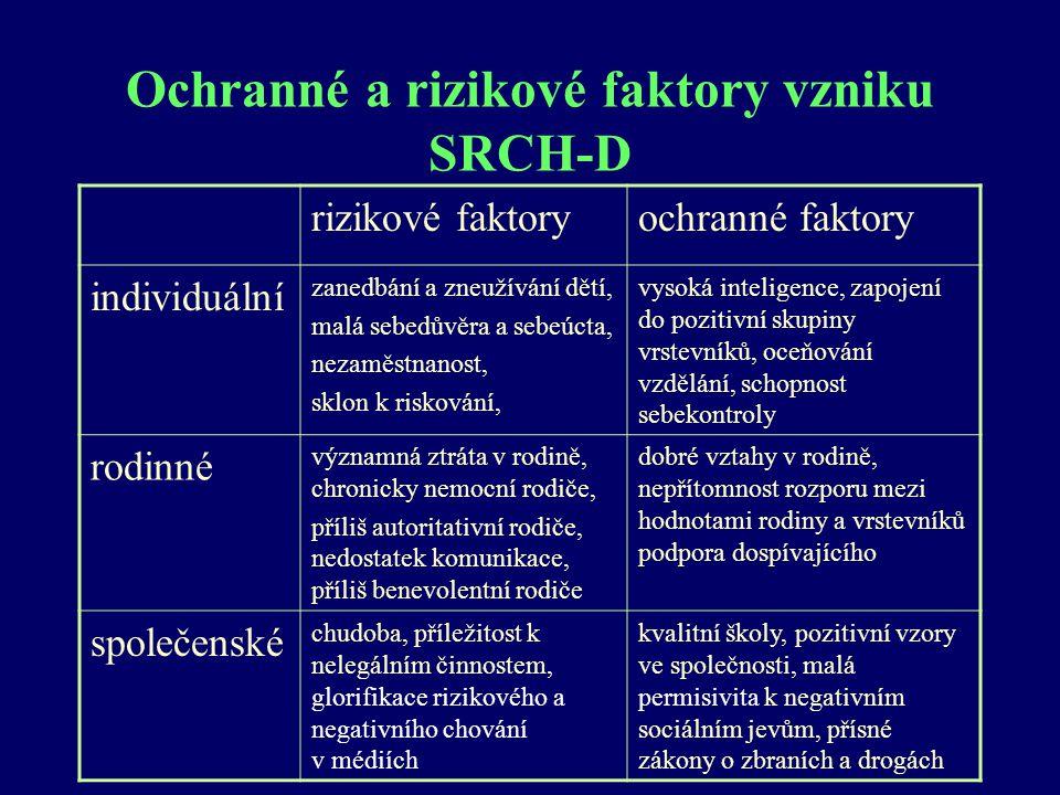 Ochranné a rizikové faktory vzniku SRCH-D rizikové faktoryochranné faktory individuální zanedbání a zneužívání dětí, malá sebedůvěra a sebeúcta, nezam