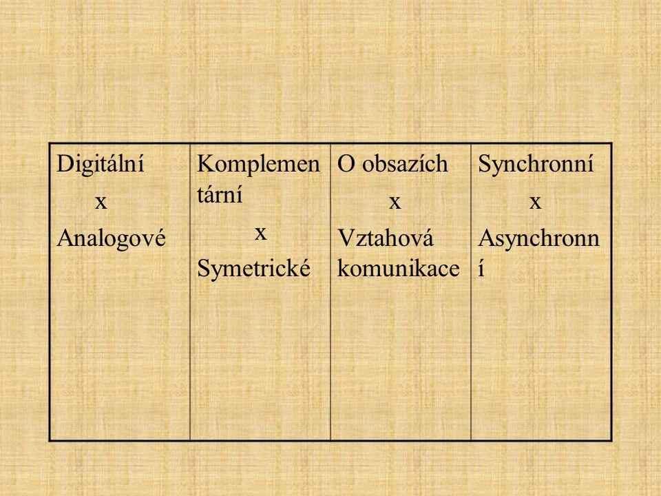 Digitální x Analogové Komplemen tární x Symetrické O obsazích x Vztahová komunikace Synchronní x Asynchronn í