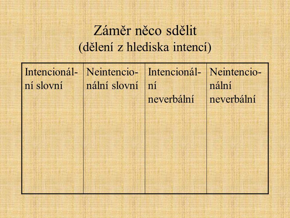 Záměr něco sdělit (dělení z hlediska intencí) Intencionál- ní slovní Neintencio- nální slovní Intencionál- ní neverbální Neintencio- nální neverbální