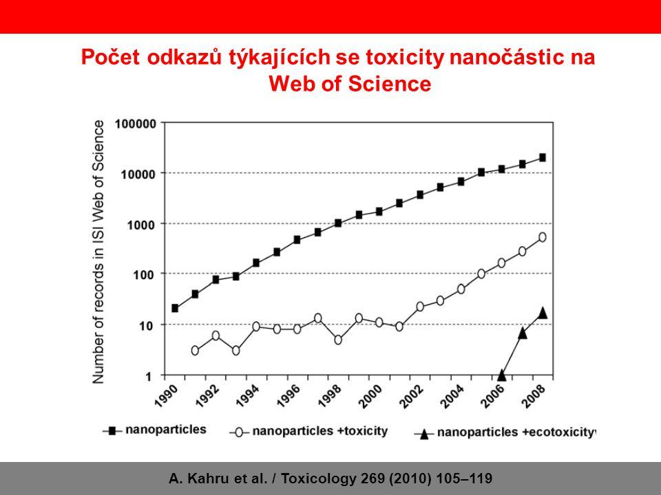 Počet odkazů týkajících se toxicity nanočástic na Science Direct A.