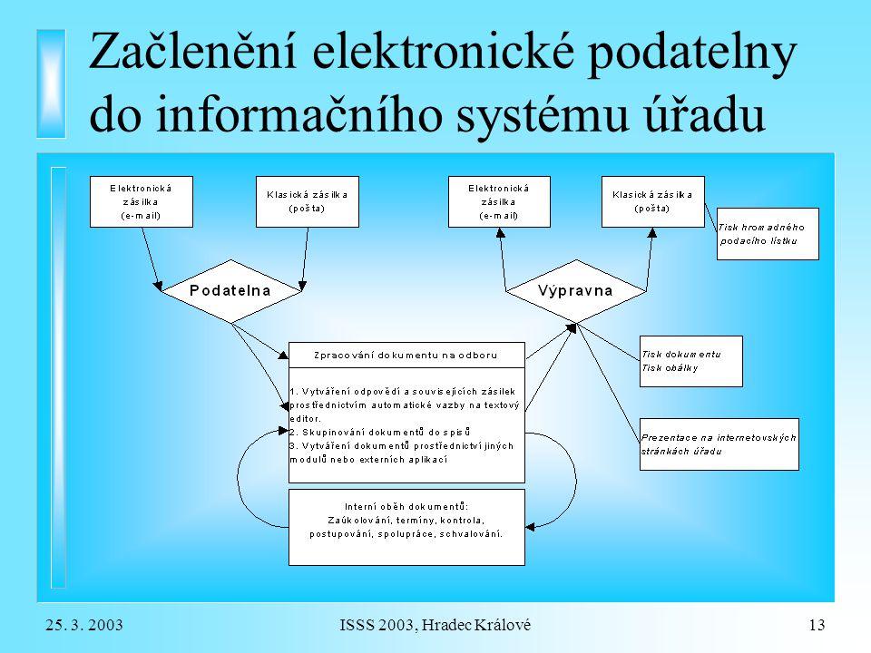 25. 3. 2003ISSS 2003, Hradec Králové13 Začlenění elektronické podatelny do informačního systému úřadu