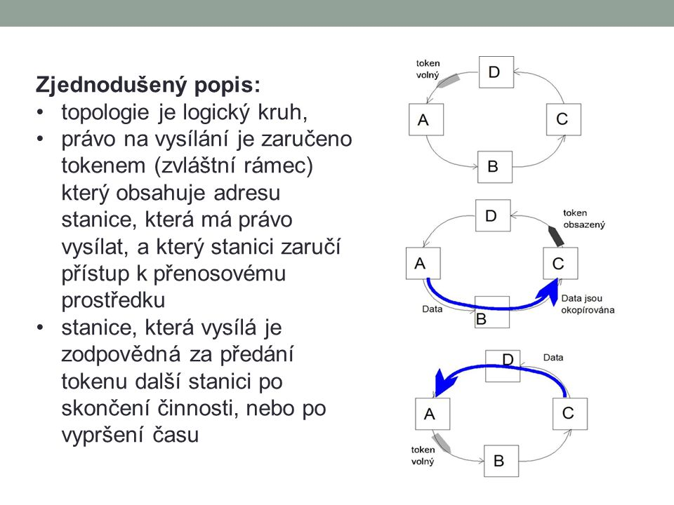 Zjednodušený popis: topologie je logický kruh, právo na vysílání je zaručeno tokenem (zvláštní rámec) který obsahuje adresu stanice, která má právo vysílat, a který stanici zaručí přístup k přenosovému prostředku stanice, která vysílá je zodpovědná za předání tokenu další stanici po skončení činnosti, nebo po vypršení času