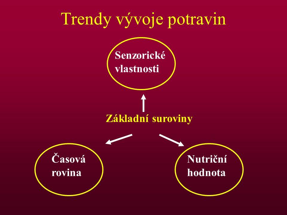Trendy vývoje potravin Základní suroviny Senzorické vlastnosti Časová rovina Nutriční hodnota