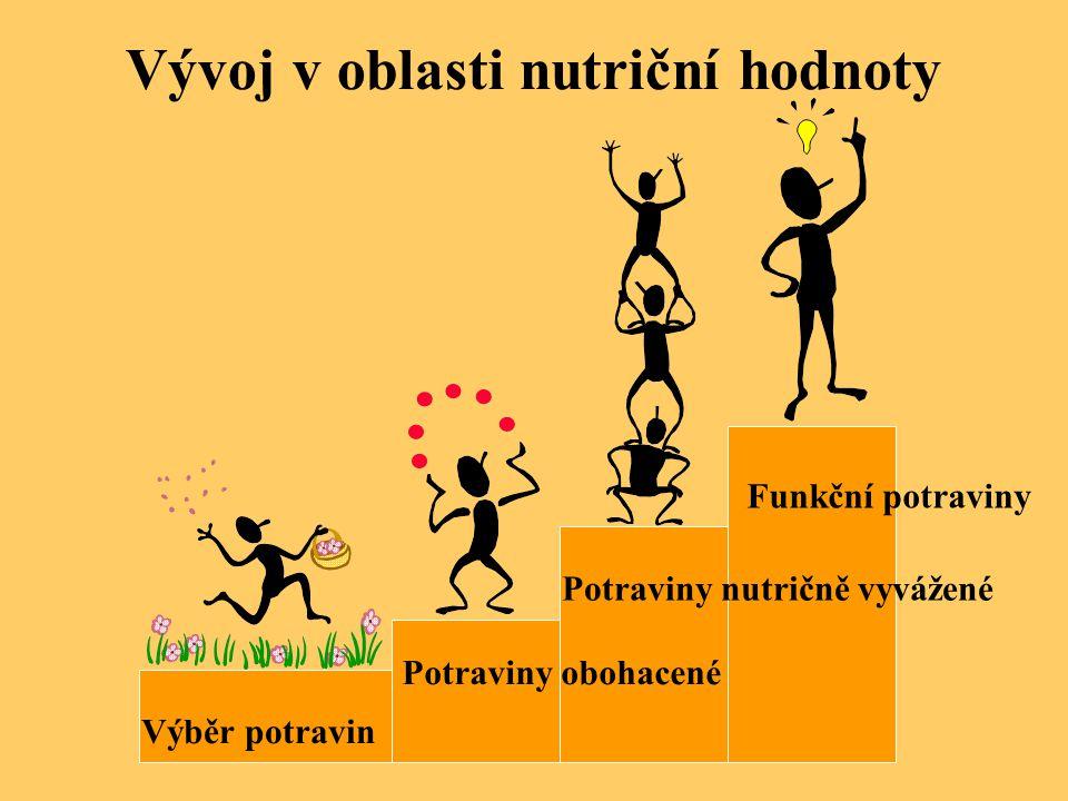 Vývoj v oblasti nutriční hodnoty Výběr potravin Potraviny obohacené Potraviny nutričně vyvážené Funkční potraviny