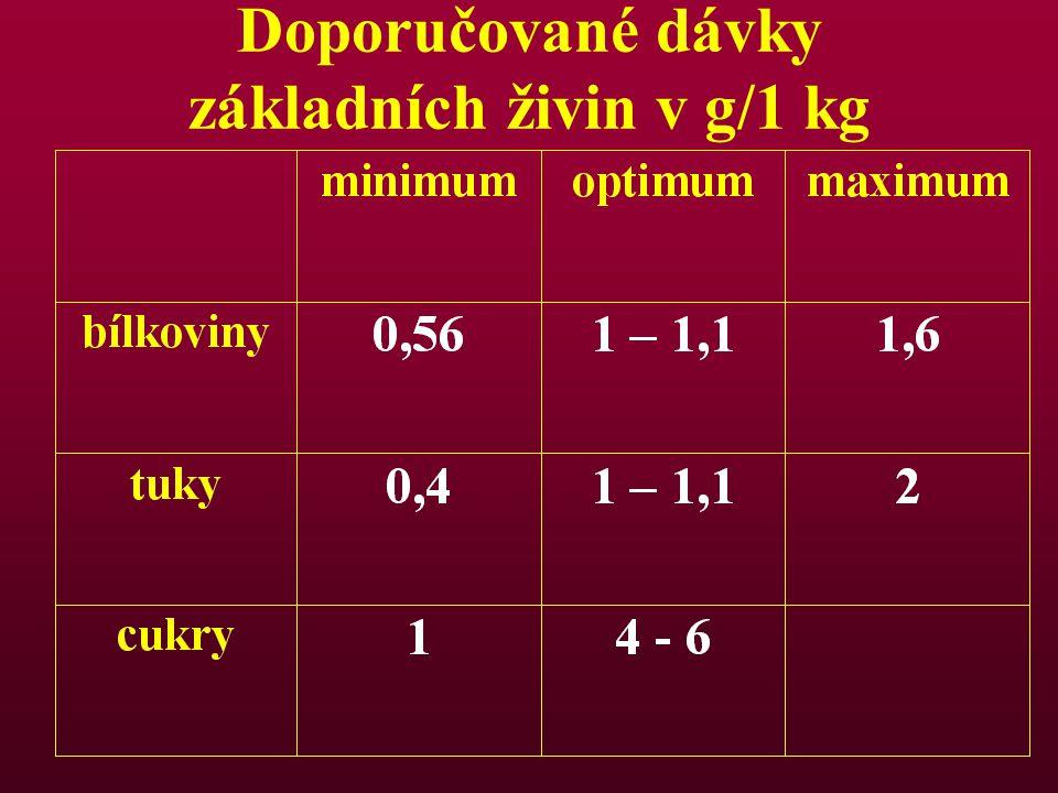 Doporučované dávky základních živin v g/1 kg