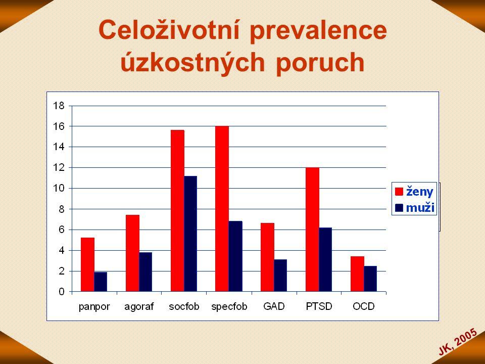 JK, 2005 Celoživotní prevalence úzkostných poruch