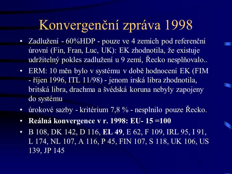 Konvergenční zpráva 1998 Zadlužení - 60%HDP - pouze ve 4 zemích pod referenční úrovní (Fin, Fran, Luc, UK): EK zhodnotila, že existuje udržitelný pokles zadlužení u 9 zemí, Řecko nesplňovalo..