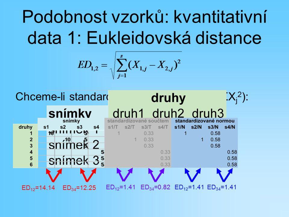 Podobnost vzorků: kvantitativní data 1: Eukleidovská distance Chceme-li standardizovat, pak normou (√ΣX j 2 ): ED 12 =14.14ED 34 =12.25 ED 12 =1.41ED