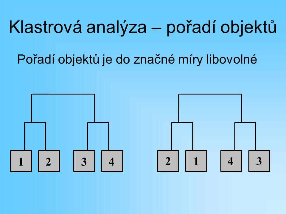 Klastrová analýza – pořadí objektů Pořadí objektů je do značné míry libovolné