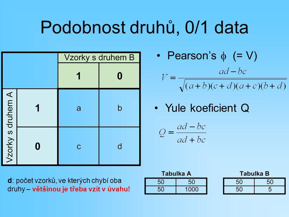 Podobnost druhů, 0/1 data Pearson's  (= V) d: počet vzorků, ve kterých chybí oba druhy – většinou je třeba vzít v úvahu! Yule koeficient Q