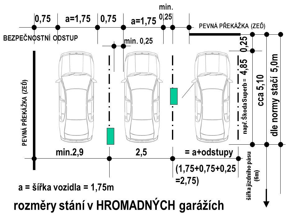 a=1,75 2,5 0,75 min.2,9 a = šířka vozidla = 1,75m 0,25 např. Škoda Superb = 4,85 cca 5,10 PEVNÁ PŘEKÁŽKA (ZEĎ) šířka jízdního pásu (6m) rozměry stání