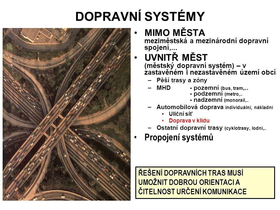 DOPRAVNÍ SYSTÉMY MIMO MĚSTA meziměstská a mezinárodní dopravní spojení,... UVNITŘ MĚST (městský dopravní systém) – v zastavěném i nezastavěném území o