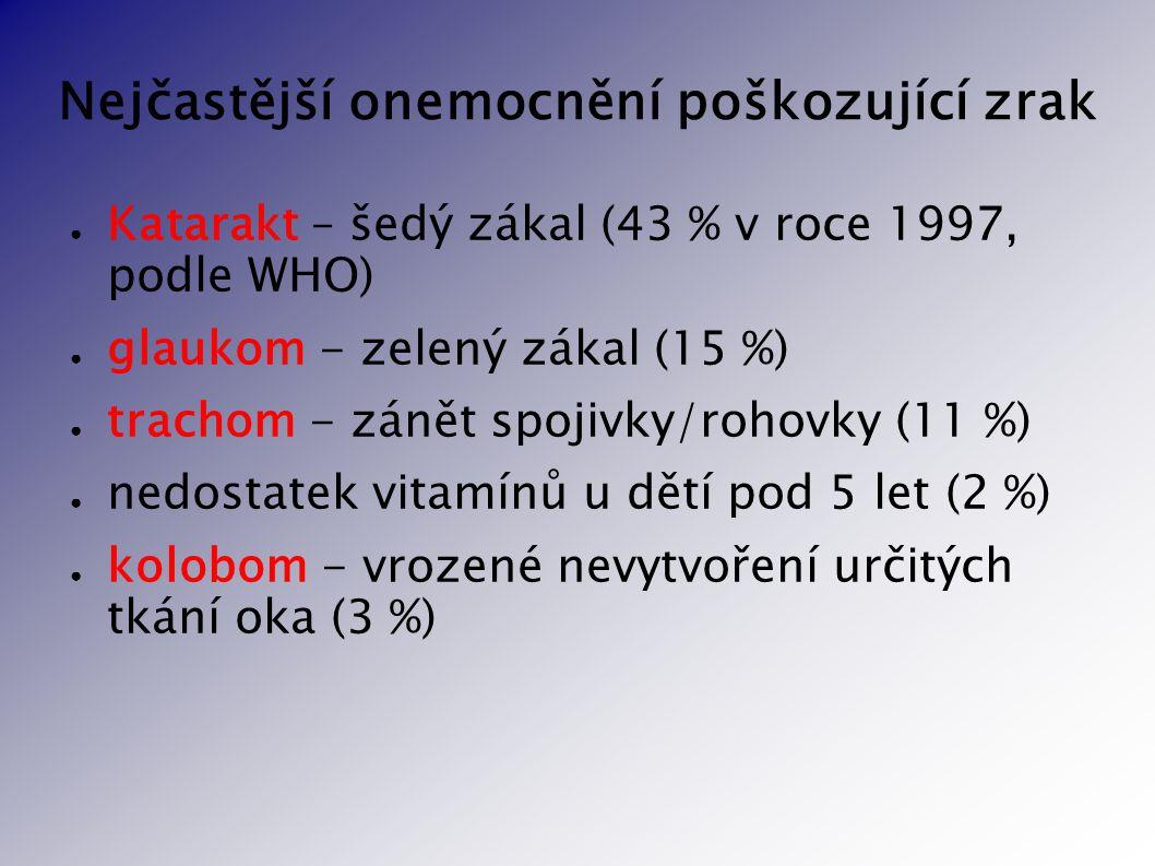 Nejčastější onemocnění poškozující zrak ● Katarakt – šedý zákal (43 % v roce 1997, podle WHO) ● glaukom - zelený zákal (15 %) ● trachom - zánět spojiv