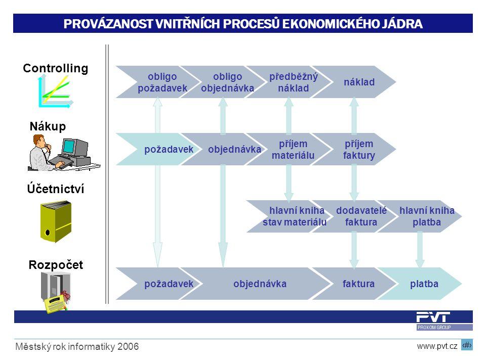 11 www.pvt.cz Městský rok informatiky 2006 PROVÁZANOST VNITŘNÍCH PROCESŮ EKONOMICKÉHO JÁDRA fakturaplatbaobjednávka dodavatelé faktura hlavní kniha pl