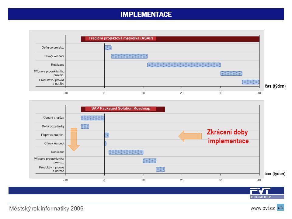 16 www.pvt.cz Městský rok informatiky 2006 IMPLEMENTACE Zkrácení doby implementace čas (týden)