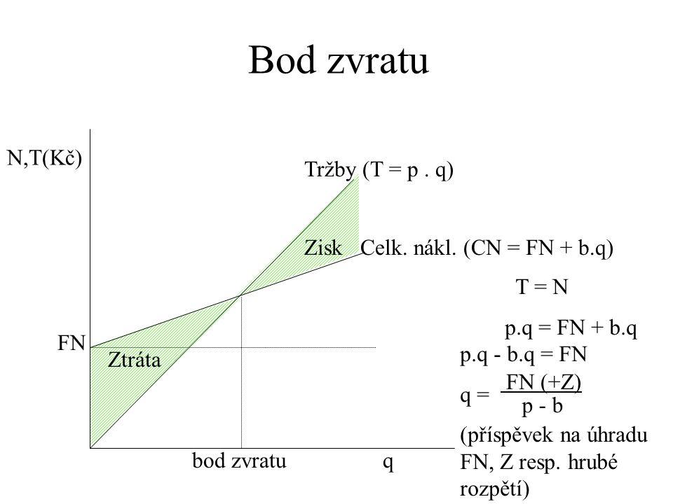 N,T(Kč) FN bod zvratu Ztráta Tržby (T = p. q) Celk. nákl. (CN = FN + b.q)Zisk T = N p.q = FN + b.q p.q - b.q = FN q = (příspěvek na úhradu FN, Z resp.