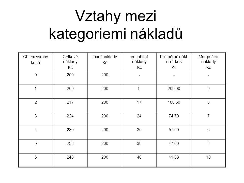 Vztahy mezi kategoriemi nákladů Objem výroby kusů Celkové náklady Kč Fixní náklady Kč Variabilní náklady Kč Průměrné nákl. na 1 kus Kč Marginální nákl