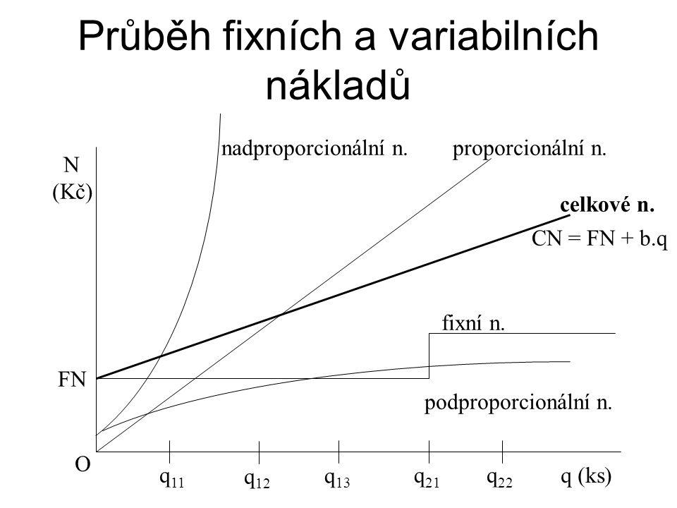 Průběh fixních a variabilních nákladů N (Kč) FN O nadproporcionální n.proporcionální n. celkové n. CN = FN + b.q fixní n. podproporcionální n. q 11 q