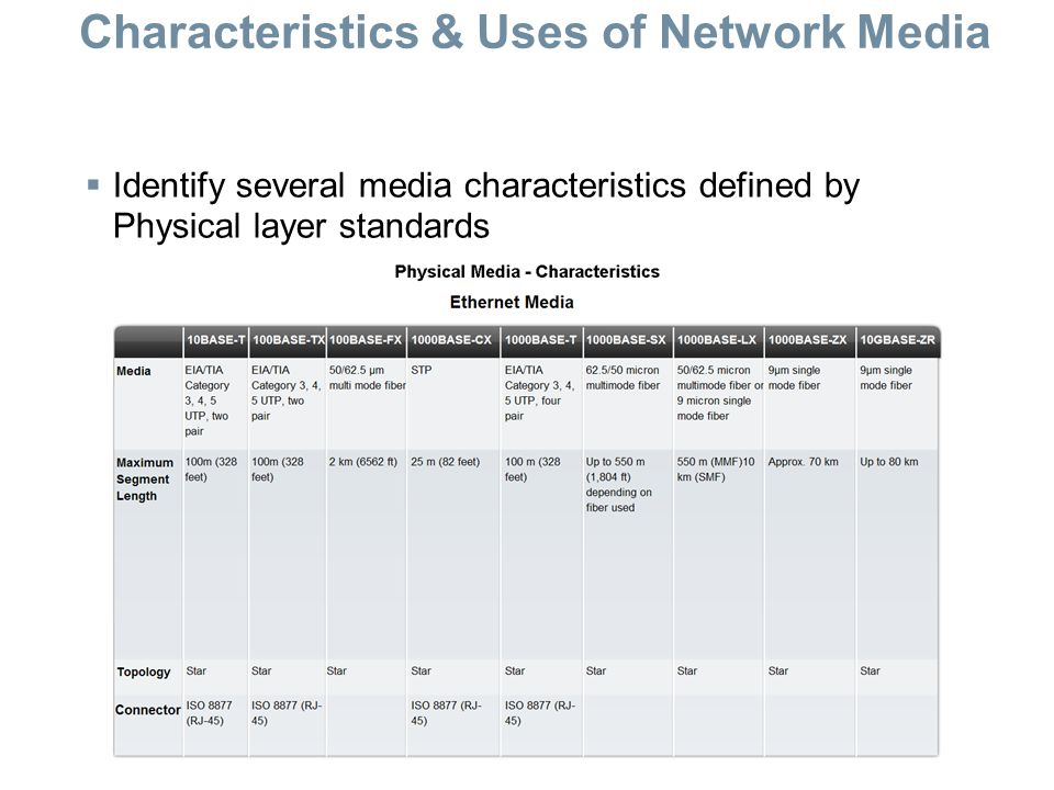 Characteristics & Uses of Network Media  Identify several media characteristics defined by Physical layer standards