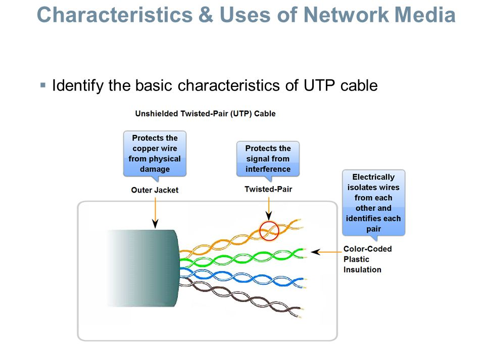 Characteristics & Uses of Network Media  Identify the basic characteristics of UTP cable