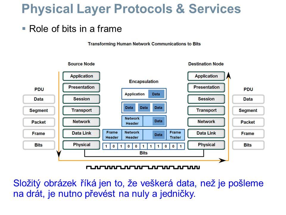 Physical Layer Protocols & Services  Role of bits in a frame Složitý obrázek říká jen to, že veškerá data, než je pošleme na drát, je nutno převést n