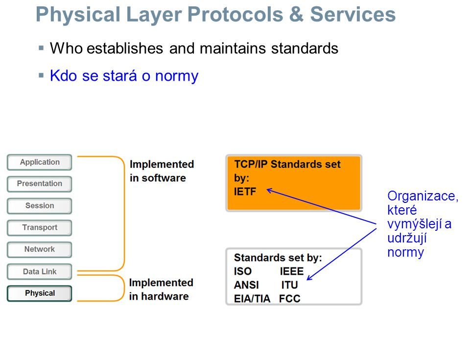 Physical Layer Protocols & Services  Who establishes and maintains standards  Kdo se stará o normy Organizace, které vymýšlejí a udržují normy